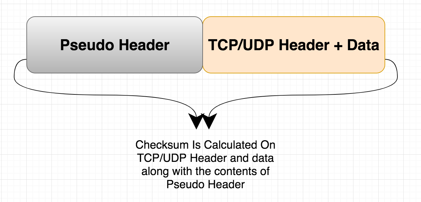 applications of tcp and udp