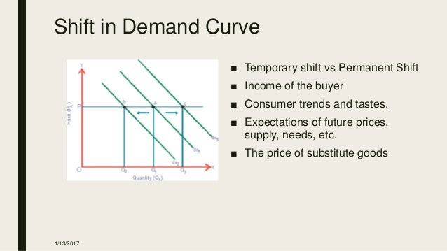 application of demand and supply analysis