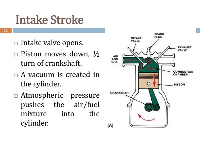 application of four stroke engine