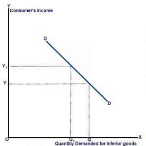 applications of income elasticity of demand with examples