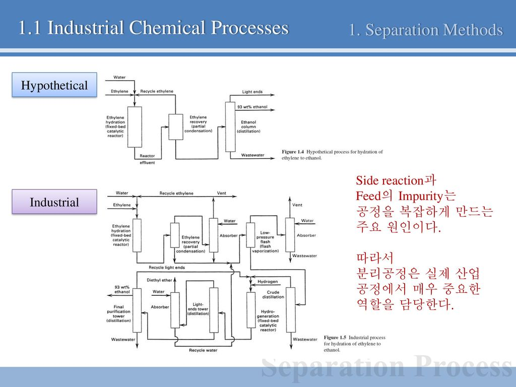 industrial application of separation techniques